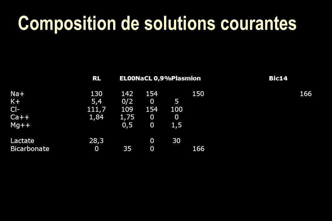 Composition de solutions courantes RLEL00NaCL 0,9%PlasmionBic14 Na+130142154150166 K+5,40/205 Cl-111,7109154100 Ca++1,841,7500 Mg++0,501,5 Lactate28,3