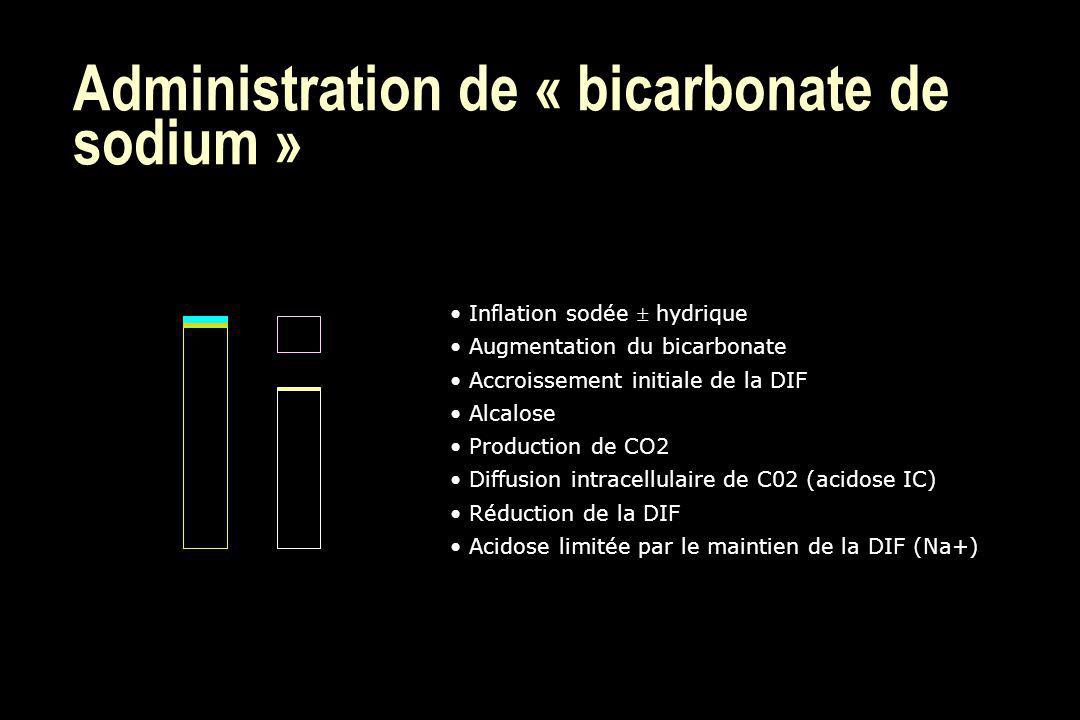 Administration de « bicarbonate de sodium » Inflation sodée hydrique Augmentation du bicarbonate Accroissement initiale de la DIF Alcalose Production