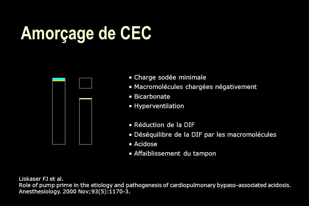 Amorçage de CEC Liskaser FJ et al. Role of pump prime in the etiology and pathogenesis of cardiopulmonary bypass-associated acidosis. Anesthesiology.