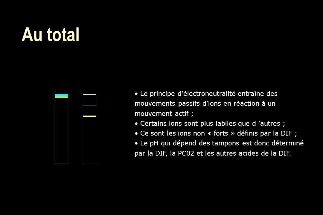 Au total Le principe délectroneutralité entraîne des mouvements passifs dions en réaction à un mouvement actif ; Certains ions sont plus labiles que d