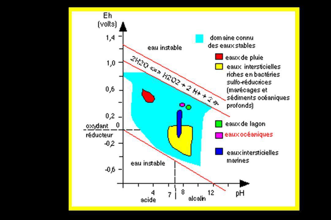 Définitions n Osmolarité Concentration de substances osmotiques/Lde plasma n Osmolalité Concentration de substances osmotiques/kg de plasma n Tonicité Concentration de substances osmotiques actives/L de plasma