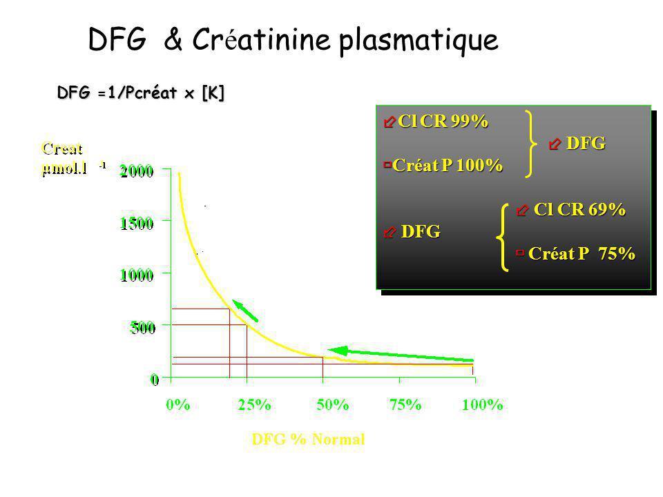 DFG & Cr é atinine plasmatique Cl CR 99% Cl CR 99% DFG DFG Créat P 100% Créat P 100% Cl CR 69% Cl CR 69% DFG DFG Créat P 75% Créat P 75% Cl CR 99% Cl