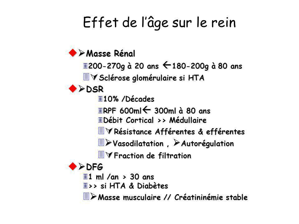 Effet de lâge sur le rein u Masse Rénal 3200-270g à 20 ans 180-200g à 80 ans 3 Sclérose glomérulaire si HTA u DSR 310% /Décades 3RPF 600ml 300ml à 80