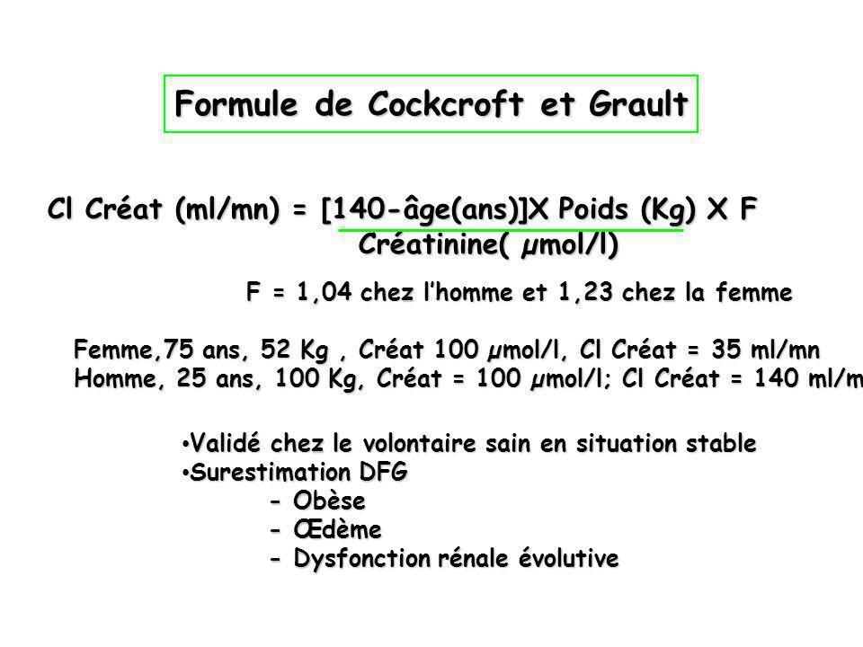 Cl Créat (ml/mn) = [140-âge(ans)]X Poids (Kg) X F Créatinine( µmol/l) F = 1,04 chez lhomme et 1,23 chez la femme Femme,75 ans, 52 Kg, Créat 100 µmol/l