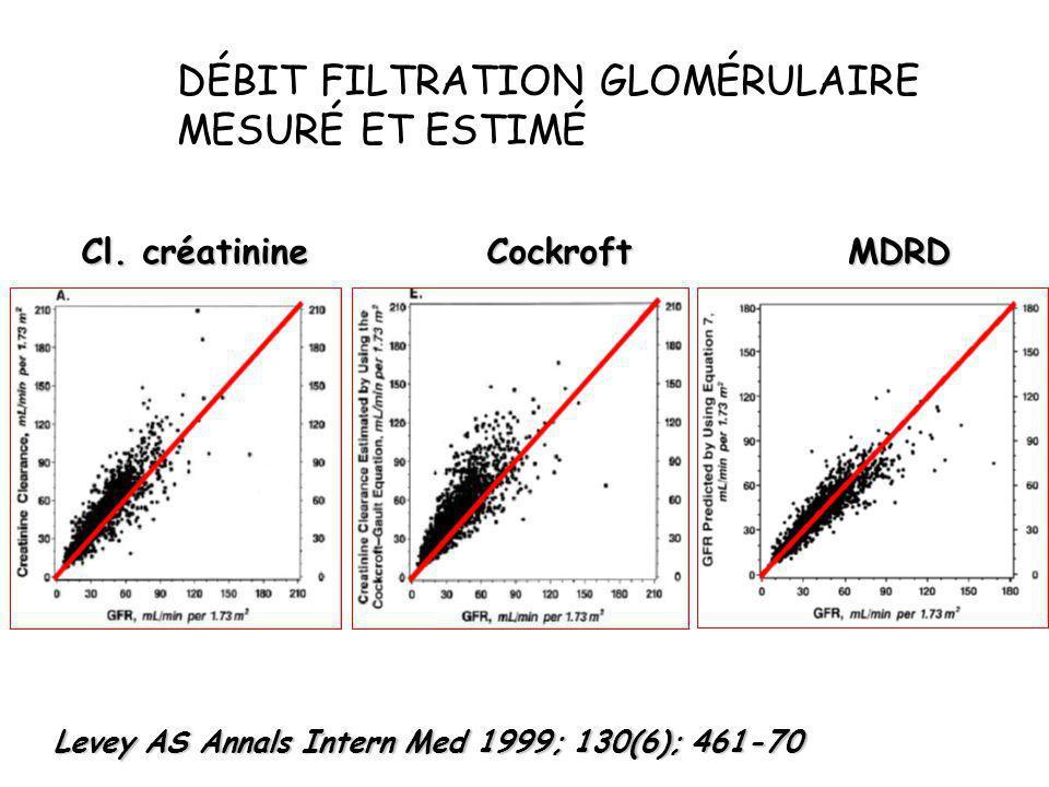 DÉBIT FILTRATION GLOMÉRULAIRE MESURÉ ET ESTIMÉ Levey AS Annals Intern Med 1999; 130(6); 461-70 Cl. créatinine CockroftMDRD