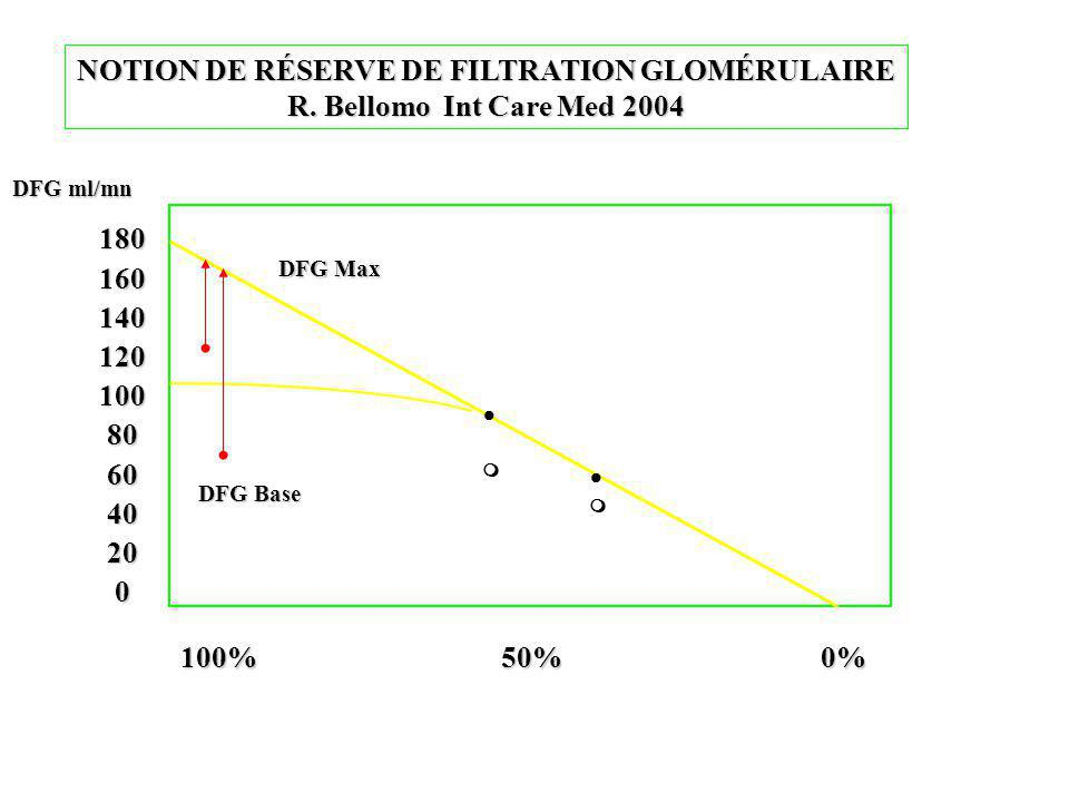 180 160 140 120 100 80 60 40 20 0 100%50%0% DFG Max DFG Base NOTION DE RÉSERVE DE FILTRATION GLOMÉRULAIRE R. Bellomo Int Care Med 2004 DFG ml/mn