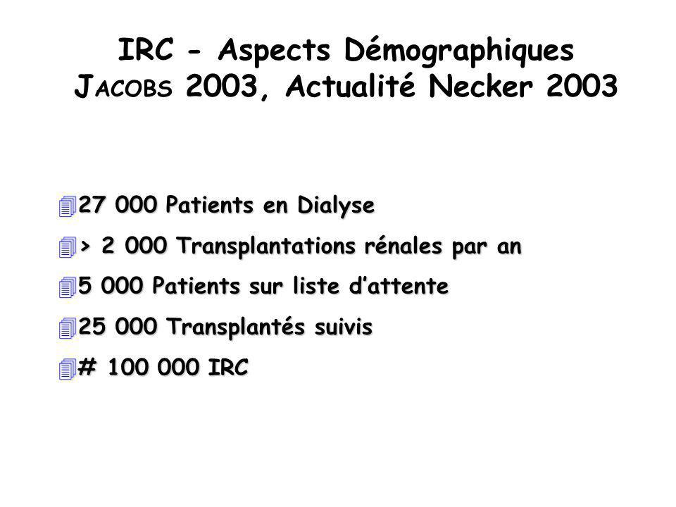 Role of Dialysable Factors ç Plasma from CRF induces control Platelet defect ç Correction of bleeding tendency after CAPD > Hemodialysis No correlation was found between plasma Ur é a, Ph é nol, Phenol Acid and BT in CRF patients No correlation was found between plasma Ur é a, Ph é nol, Phenol Acid and BT in CRF patients ç Role of Guanidino succinic acid accumulation with NO production Increase