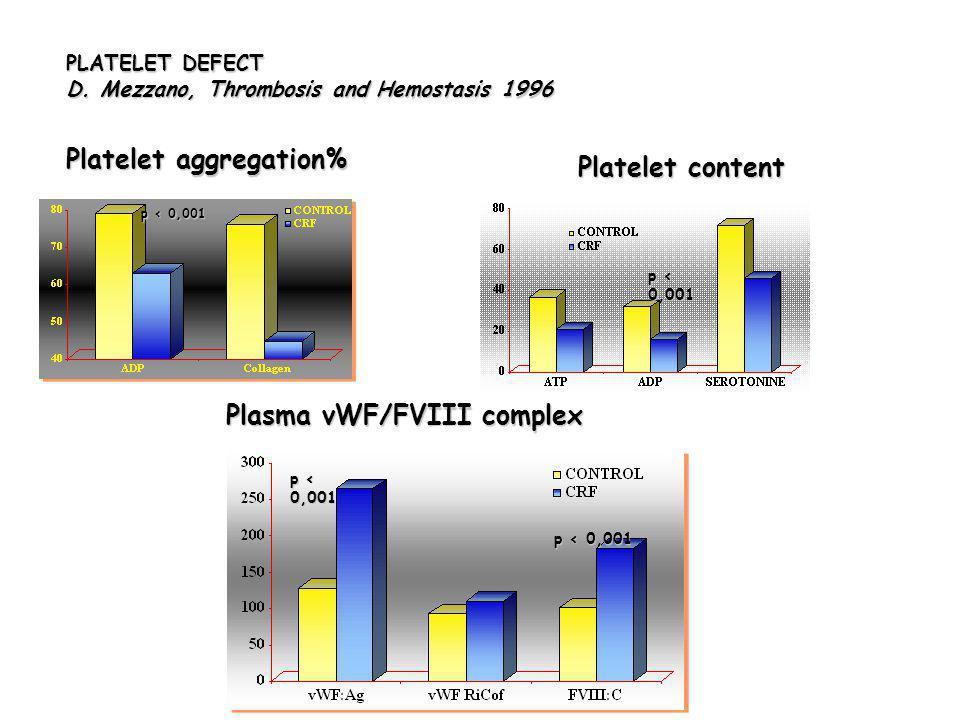 PLATELET DEFECT D. Mezzano, Thrombosis and Hemostasis 1996 Platelet aggregation% p < 0,001 p < 0,001 p < 0,001 Platelet content p < 0,001 Plasma vWF/F