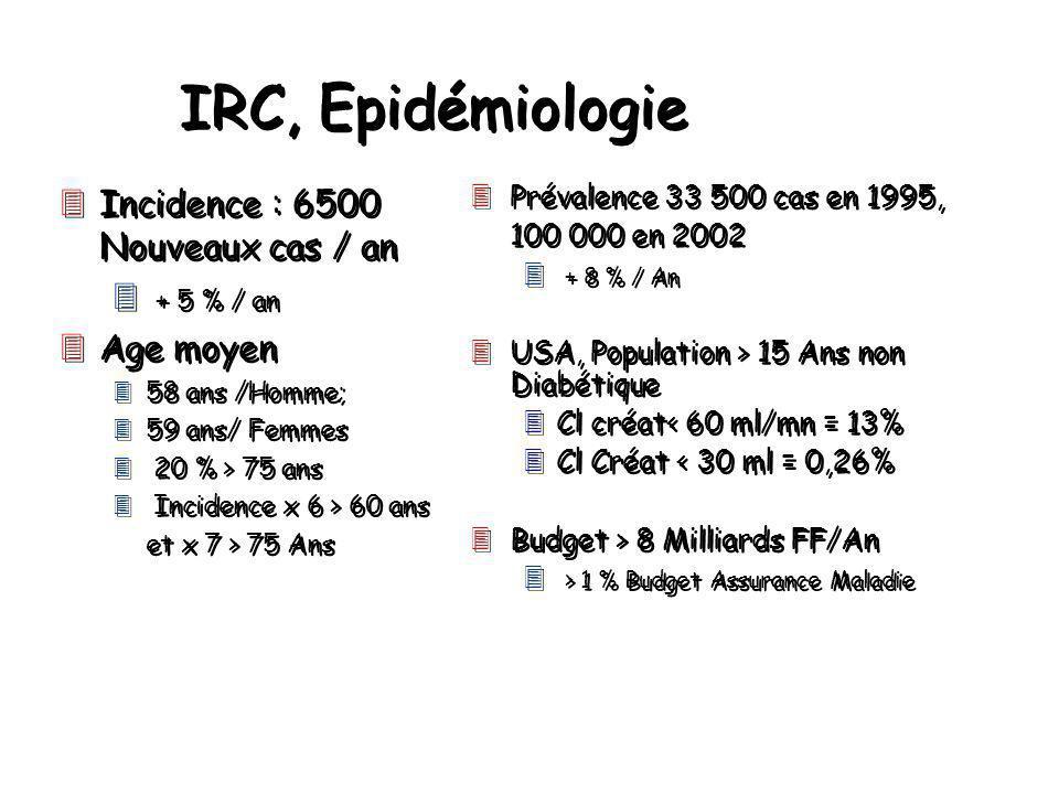 IRC, Epidémiologie 3Incidence : 6500 Nouveaux cas / an 3 + 5 % / an 3Age moyen 358 ans /Homme; 359 ans/ Femmes 3 20 % > 75 ans 3 Incidence x 6 > 60 an