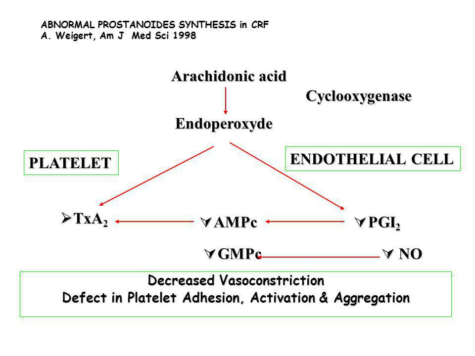 ABNORMAL PROSTANOIDES SYNTHESIS in CRF A. Weigert, Am J Med Sci 1998 Decreased Vasoconstriction Defect in Platelet Adhesion, Activation & Aggregation