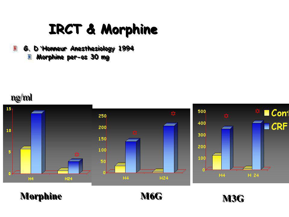 IRCT & Morphine G.D Honneur Anesthesiology 1994 3Morphine per-os 30 mg G.