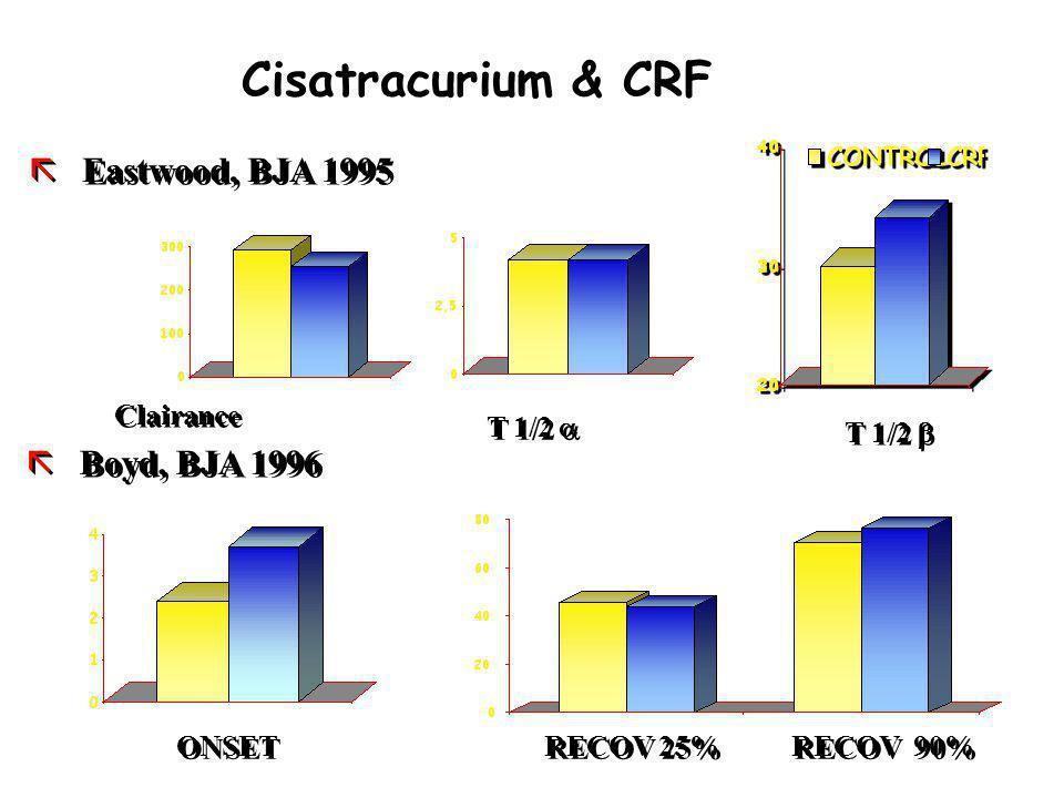 Cisatracurium & CRF Clairance T 1/2 ã Eastwood, BJA 1995 ONSET RECOV 25% RECOV 90% ã Boyd, BJA 1996