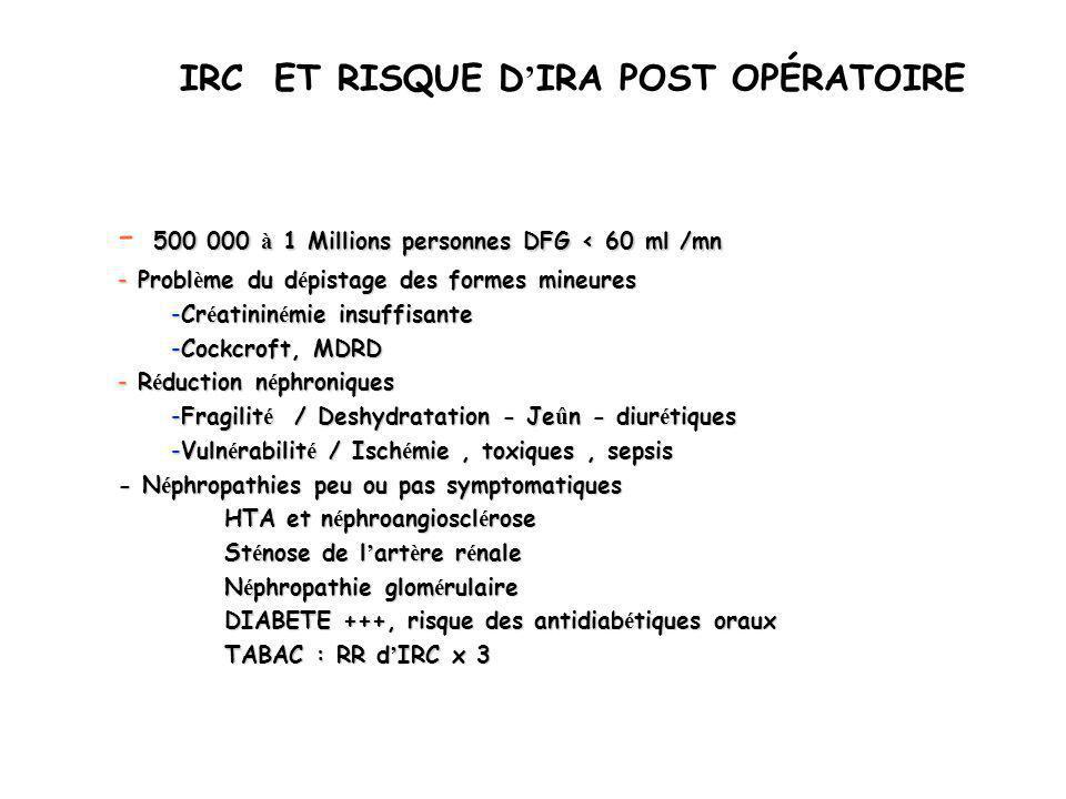 IRC ET RISQUE D IRA POST OPÉRATOIRE 500 000 à 1 Millions personnes DFG < 60 ml /mn - 500 000 à 1 Millions personnes DFG < 60 ml /mn - Probl è me du d