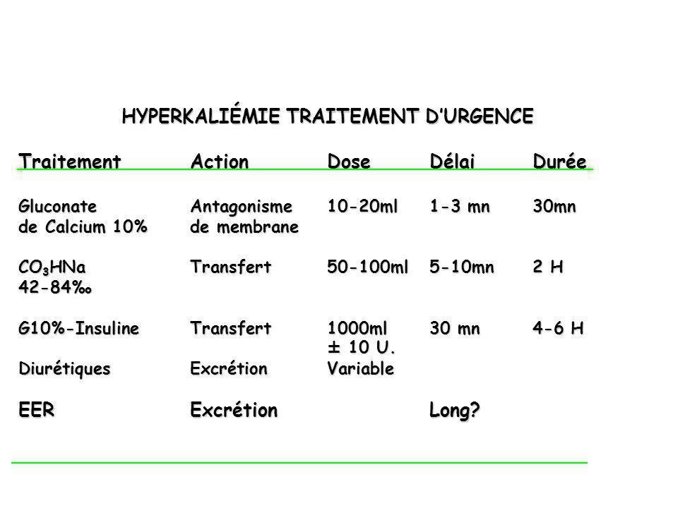 HYPERKALIÉMIE TRAITEMENT DURGENCE Traitement ActionDose DélaiDurée Gluconate Antagonisme 10-20ml 1-3 mn 30mn de Calcium 10%de membrane CO 3 HNaTransfe