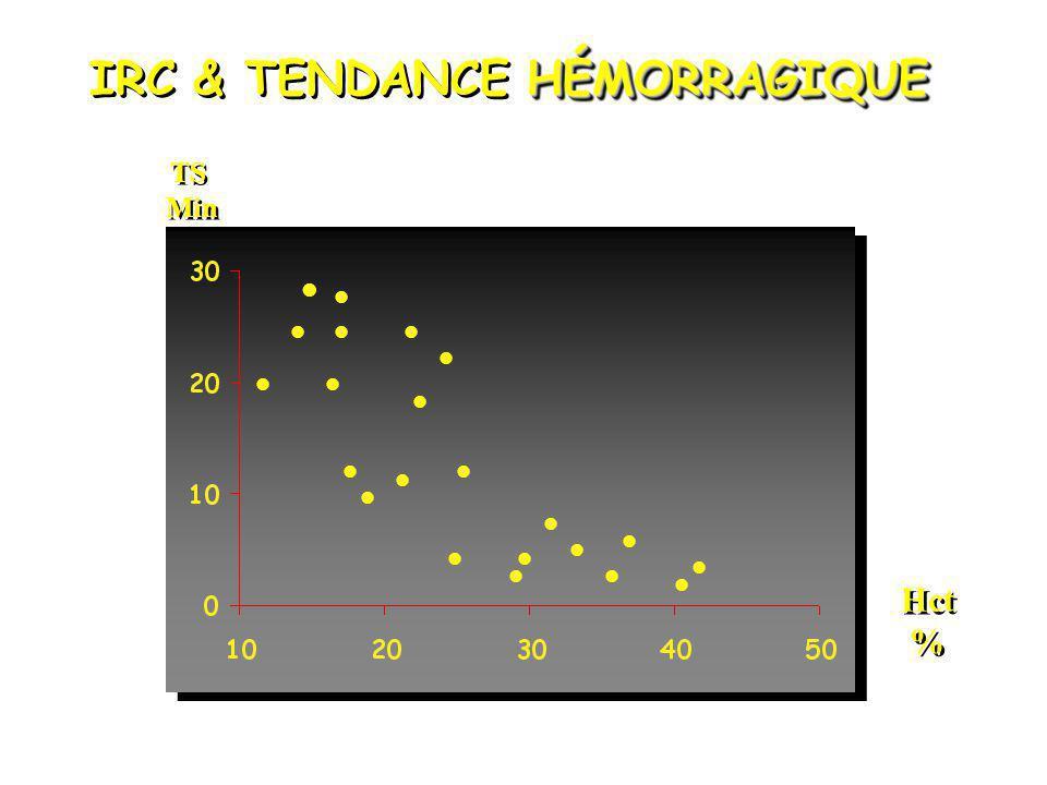 HÉMORRAGIQUE IRC & TENDANCE HÉMORRAGIQUE TS Min TS Min Hct % Hct %