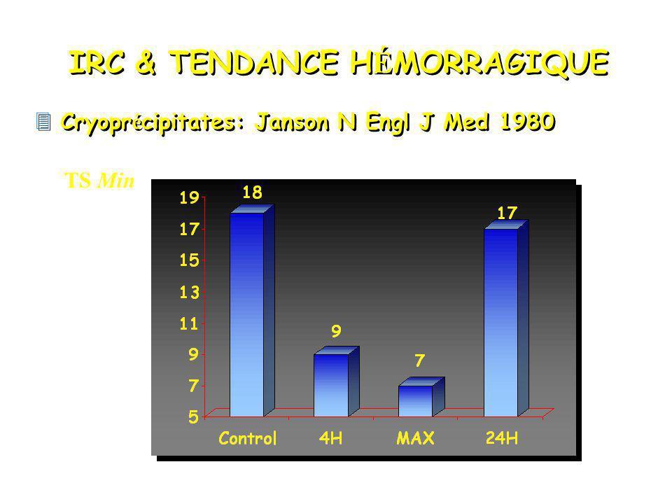 IRC & TENDANCE H É MORRAGIQUE Cryopr é cipitates: Janson N Engl J Med 1980 TS Min