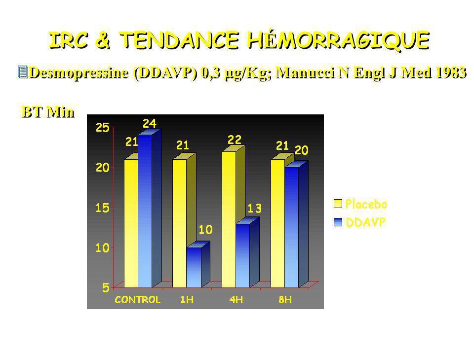 IRC & TENDANCE H É MORRAGIQUE 3Desmopressine (DDAVP) 0,3 µg/Kg; Manucci N Engl J Med 1983 BT Min