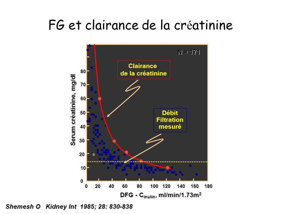 FG et clairance de la cr é atinine Shemesh O Kidney Int 1985; 28: 830-838