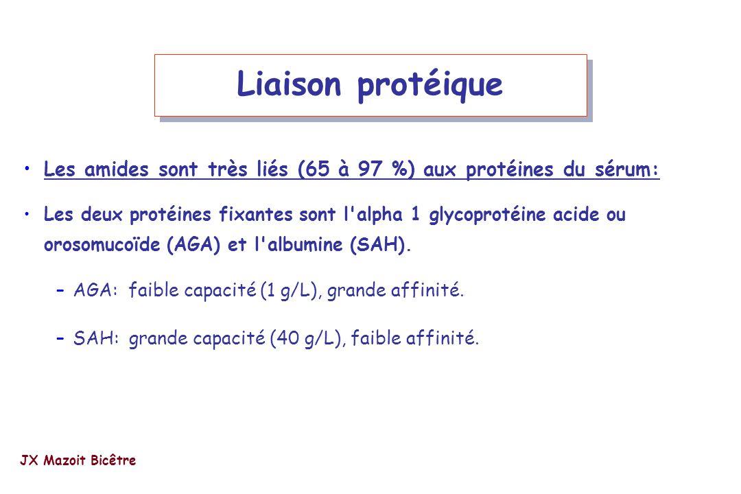 Liaison protéique Les amides sont très liés (65 à 97 %) aux protéines du sérum: Les deux protéines fixantes sont l'alpha 1 glycoprotéine acide ou oros