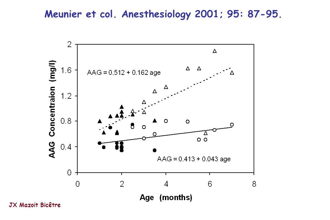 Meunier et col. Anesthesiology 2001; 95: 87-95. JX Mazoit Bicêtre