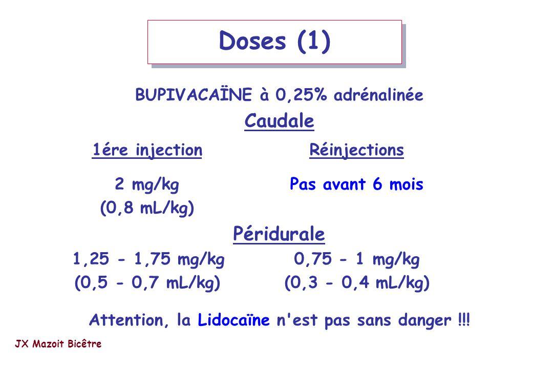 Doses (1) BUPIVACAÏNE à 0,25% adrénalinée Caudale 1ére injectionRéinjections 2 mg/kgPas avant 6 mois (0,8 mL/kg) Péridurale 1,25 - 1,75 mg/kg0,75 - 1