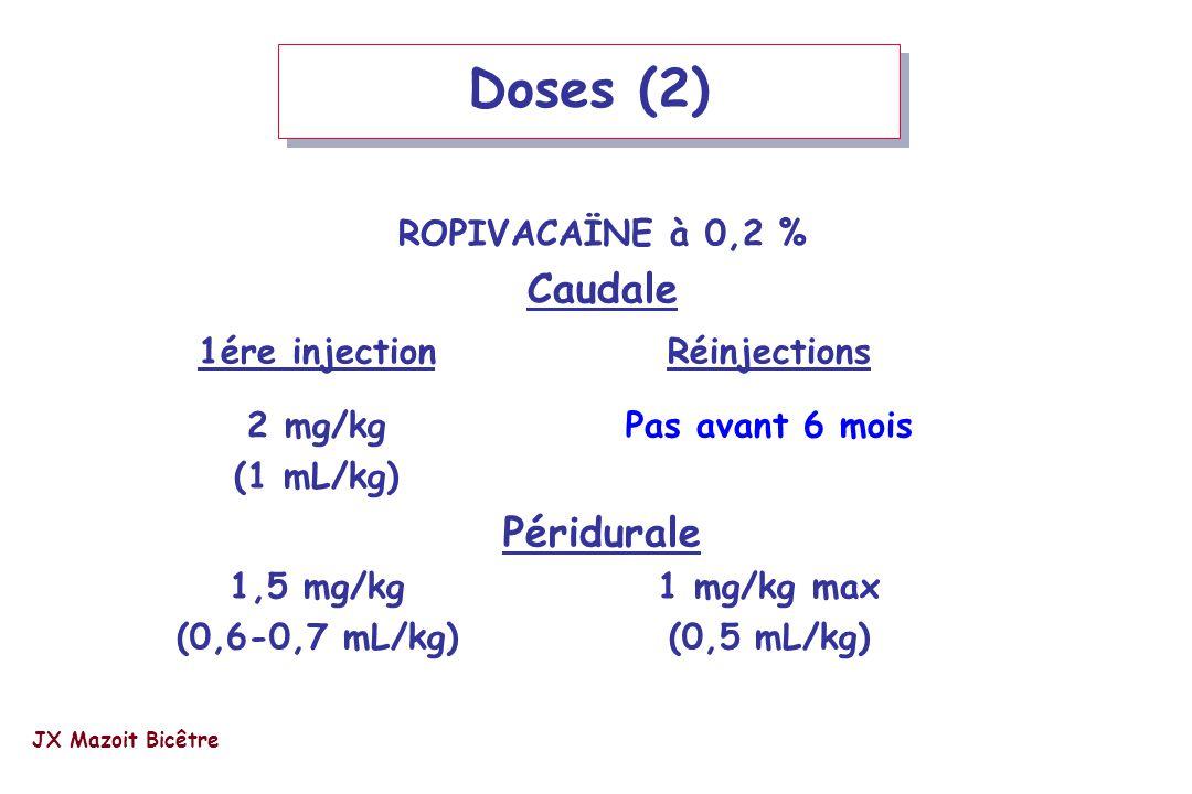 Doses (2) ROPIVACAÏNE à 0,2 % Caudale 1ére injectionRéinjections 2 mg/kgPas avant 6 mois (1 mL/kg) Péridurale 1,5 mg/kg1 mg/kg max (0,6-0,7 mL/kg)(0,5