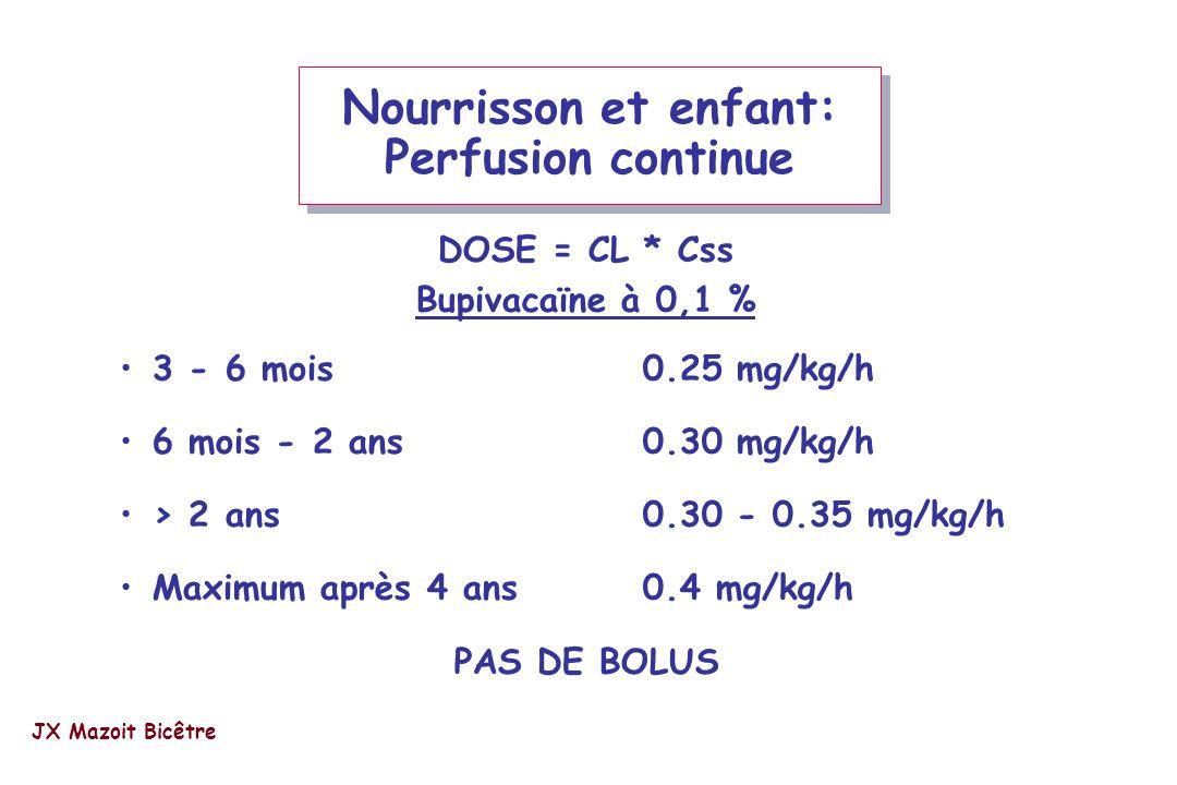 DOSE = CL * Css Bupivacaïne à 0,1 % 3 - 6 mois0.25 mg/kg/h 6 mois - 2 ans0.30 mg/kg/h > 2 ans0.30 - 0.35 mg/kg/h Maximum après 4 ans 0.4 mg/kg/h PAS D