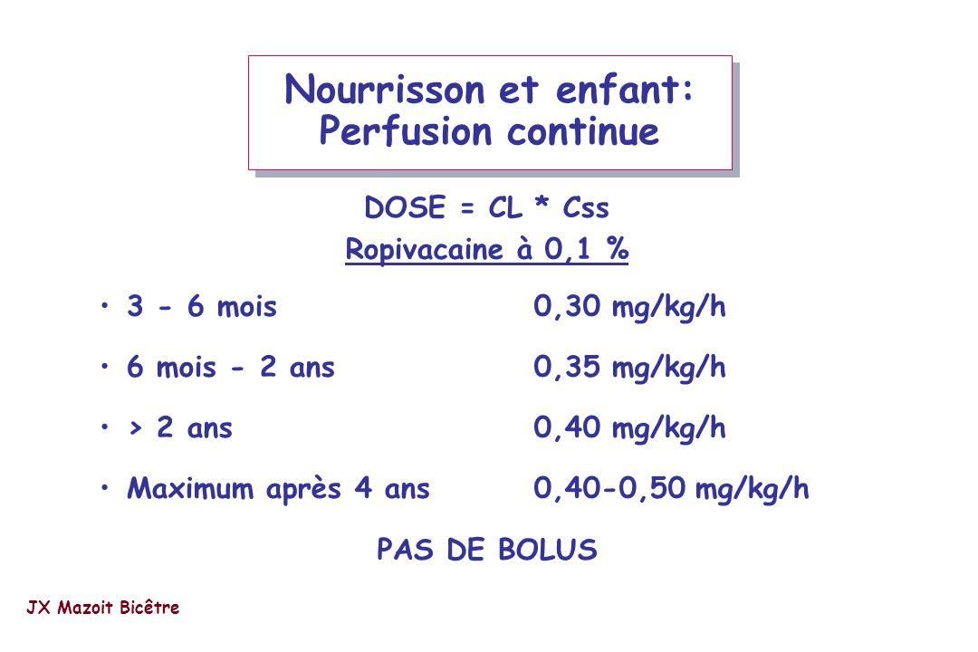 DOSE = CL * Css Ropivacaine à 0,1 % 3 - 6 mois0,30 mg/kg/h 6 mois - 2 ans0,35 mg/kg/h > 2 ans0,40 mg/kg/h Maximum après 4 ans 0,40-0,50 mg/kg/h PAS DE