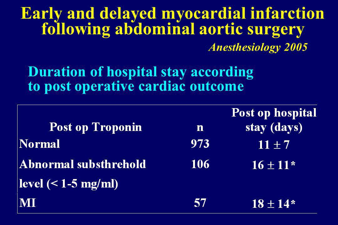 Early and delayed myocardial infarction following abdominal aortic surgery Anesthesiology 2005 Duration of hospital stay according to post operative cardiac outcome