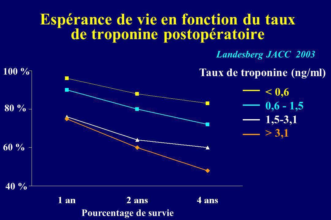 Espérance de vie en fonction du taux de troponine postopératoire Landesberg JACC 2003 Pourcentage de survie Taux de troponine (ng/ml) < 0,6 0,6 - 1,5