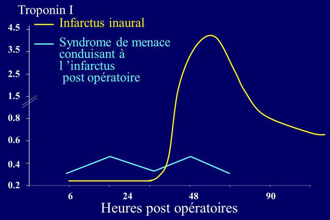0.2 0.4 0.6 0.8 1.5 2.5 3.5 4.5 6 24 4890 Heures post opératoires Infarctus inaural Syndrome de menace conduisant à l infarctus post opératoire Tropon