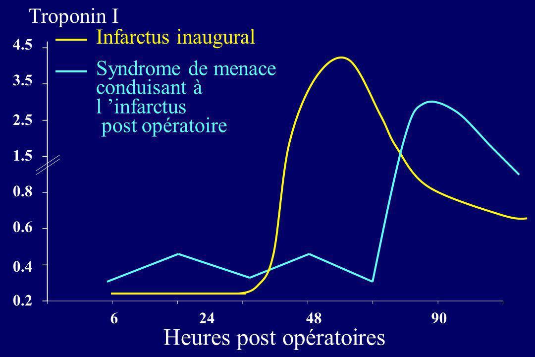 0.2 0.4 0.6 0.8 1.5 2.5 3.5 4.5 6 24 4890 Heures post opératoires Infarctus inaugural Syndrome de menace conduisant à l infarctus post opératoire Trop