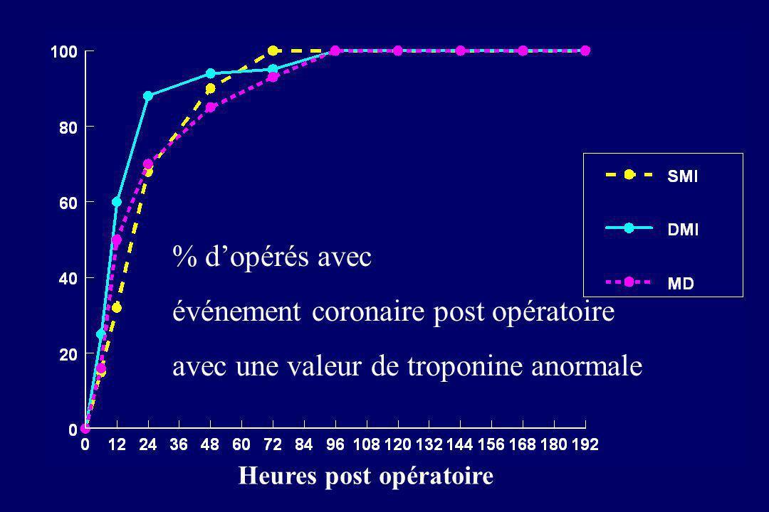 Heures post opératoire % dopérés avec événement coronaire post opératoire avec une valeur de troponine anormale