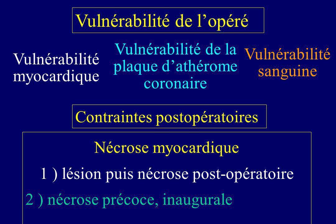 Vulnérabilité myocardique Vulnérabilité de la plaque dathérome coronaire Vulnérabilité sanguine Contraintes postopératoires Nécrose myocardique 1 ) lé