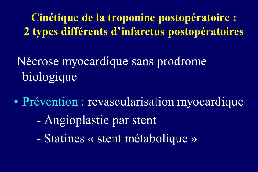 Cinétique de la troponine postopératoire : 2 types différents dinfarctus postopératoires Nécrose myocardique sans prodrome biologique Prévention : rev