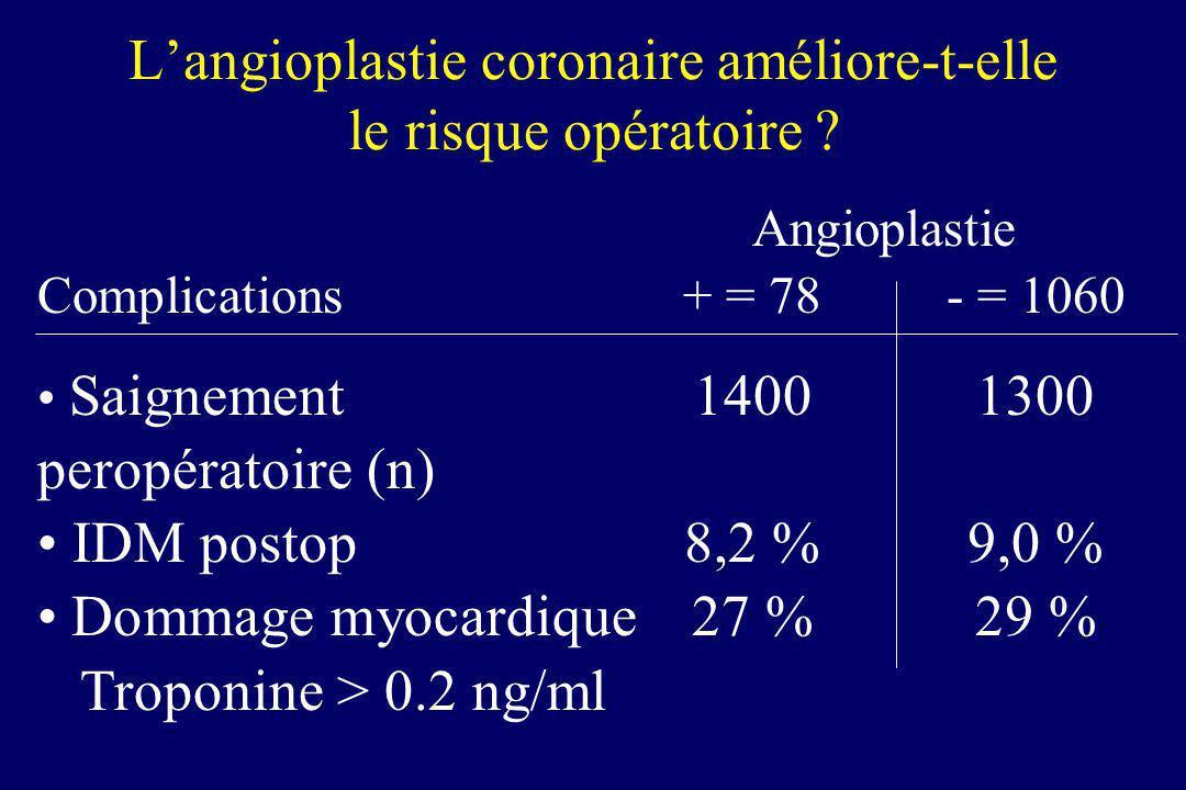 Langioplastie coronaire améliore-t-elle le risque opératoire ? Angioplastie Complications+ = 78- = 1060 Saignement 14001300 peropératoire (n) IDM post