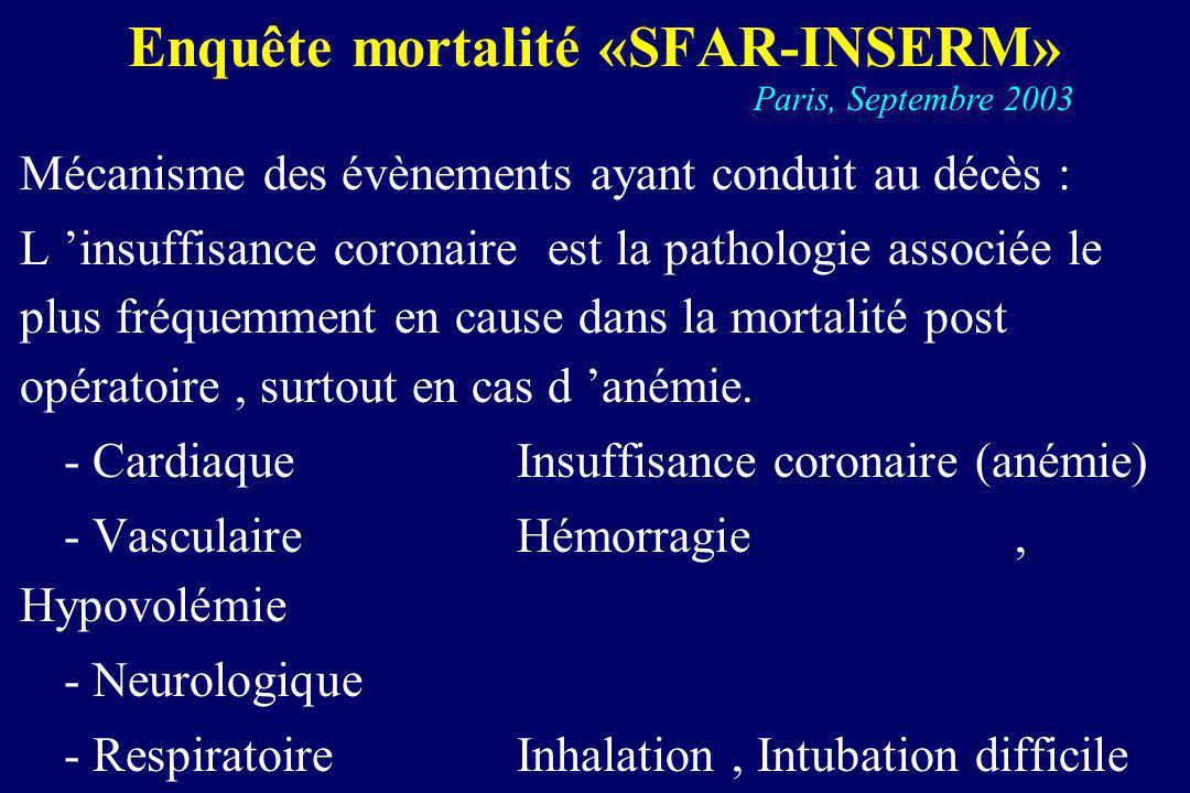 Mécanisme des évènements ayant conduit au décès : L insuffisance coronaire est la pathologie associée le plus fréquemment en cause dans la mortalité p