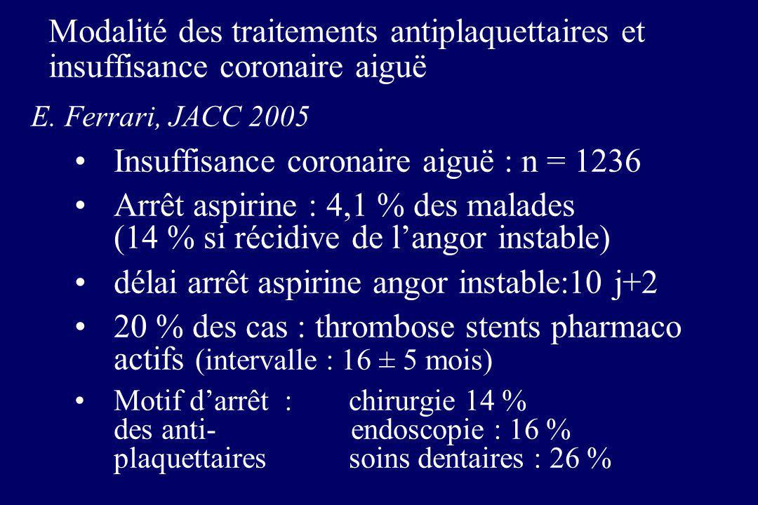 Modalité des traitements antiplaquettaires et insuffisance coronaire aiguë E. Ferrari, JACC 2005 Insuffisance coronaire aiguë : n = 1236 Arrêt aspirin