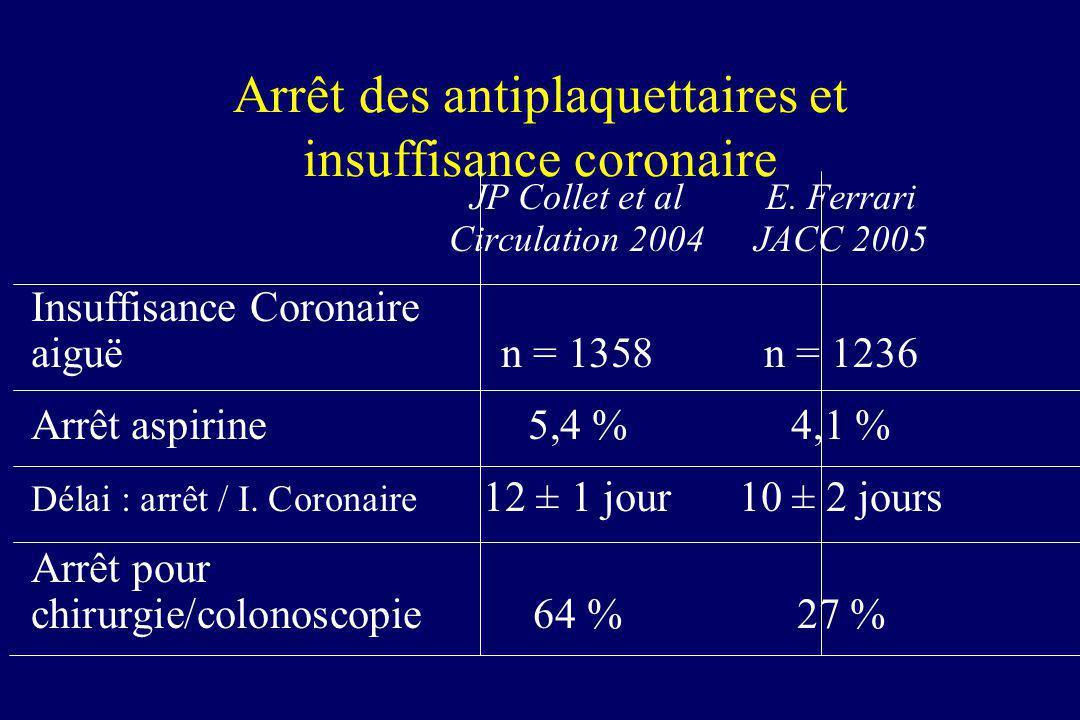 Arrêt des antiplaquettaires et insuffisance coronaire JP Collet et alE. Ferrari Circulation 2004JACC 2005 Insuffisance Coronaire aiguën = 1358n = 1236