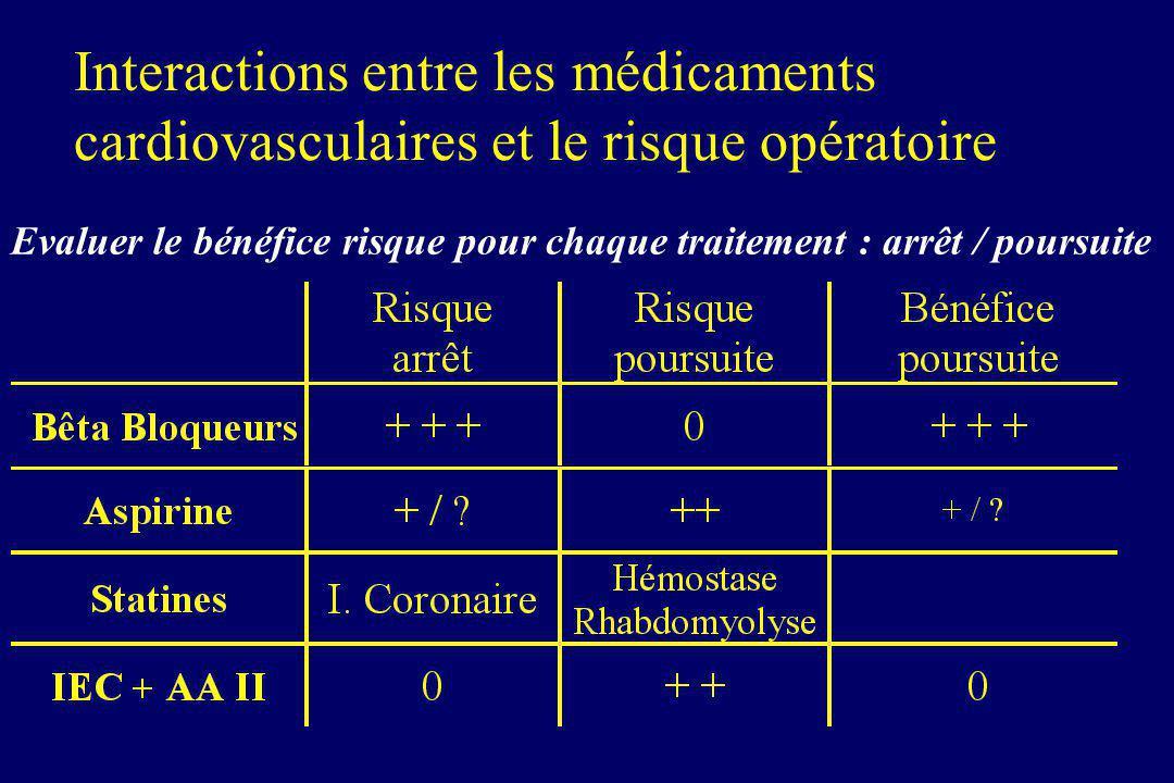 Interactions entre les médicaments cardiovasculaires et le risque opératoire Evaluer le bénéfice risque pour chaque traitement : arrêt / poursuite