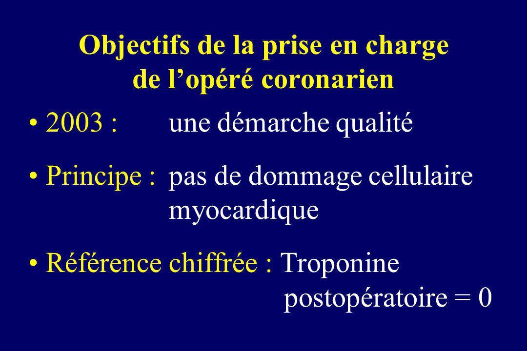 Objectifs de la prise en charge de lopéré coronarien 2003 : une démarche qualité Principe : pas de dommage cellulaire myocardique Référence chiffrée :