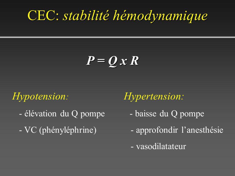 CEC: stabilitéhémodynamique CEC: stabilité hémodynamique Hypotension : - élévation du Q pompe - VC (phényléphrine) Hypertension: - baisse du Q pompe - approfondir lanesthésie - vasodilatateur P = Q x R