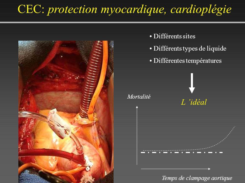 Différents sites Différents types de liquide Différentes températures L idéal Mortalité Temps de clampage aortique CEC: protection myocardique, cardio