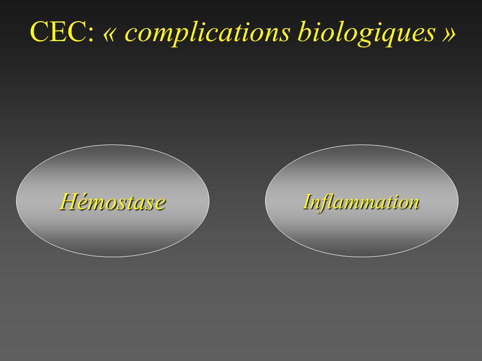 CEC: « complications biologiques »HémostaseInflammation