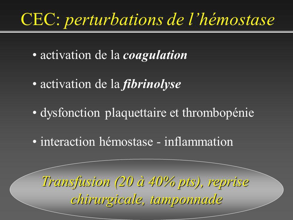 CEC: perturbations de lhémostase activation de la coagulation activation de la fibrinolyse dysfonction plaquettaire et thrombopénie interaction hémostase - inflammation Transfusion (20 à 40% pts), reprise chirurgicale, tamponnade