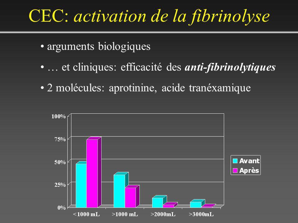 CEC: activation de la fibrinolyse arguments biologiques … et cliniques: efficacité des anti-fibrinolytiques 2 molécules: aprotinine, acide tranéxamique