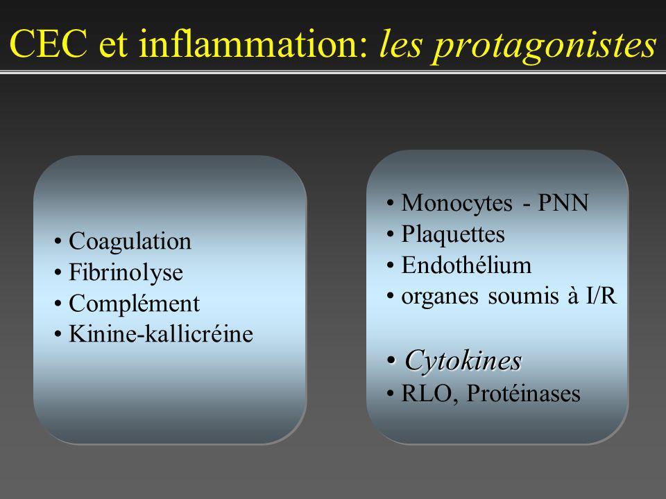 CEC et inflammation: les protagonistes Coagulation Fibrinolyse Complément Kinine-kallicréine Coagulation Fibrinolyse Complément Kinine-kallicréine Monocytes - PNN Plaquettes Endothélium organes soumis à I/R Cytokines Cytokines RLO, Protéinases Monocytes - PNN Plaquettes Endothélium organes soumis à I/R Cytokines Cytokines RLO, Protéinases
