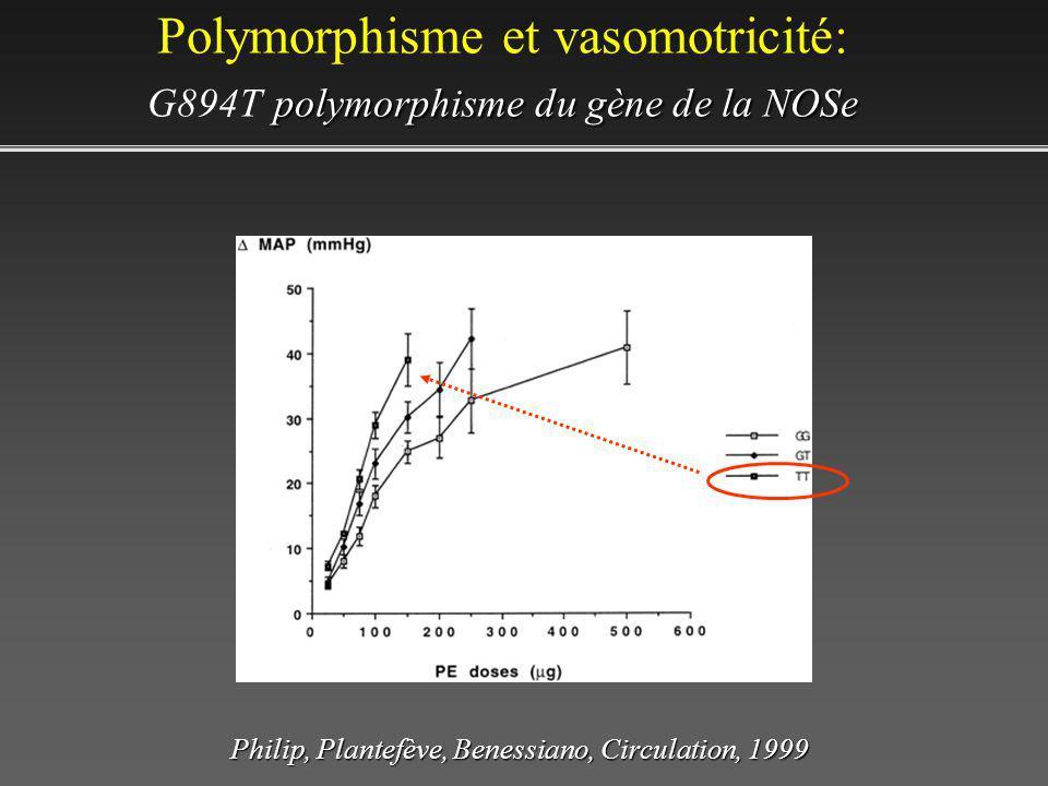 polymorphisme du gène de la NOSe Polymorphisme et vasomotricité: G894T polymorphisme du gène de la NOSe Philip, Plantefève, Benessiano, Circulation, 1999