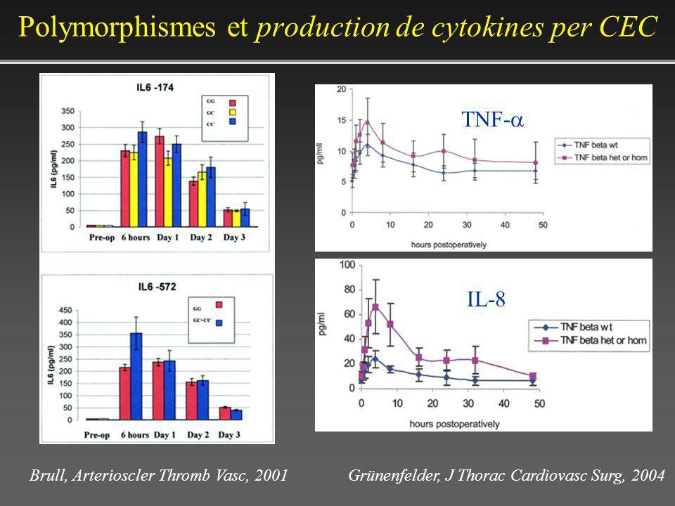 Polymorphismes et production de cytokines per CEC Grünenfelder, J Thorac Cardiovasc Surg, 2004 TNF- IL-8 Brull, Arterioscler Thromb Vasc, 2001