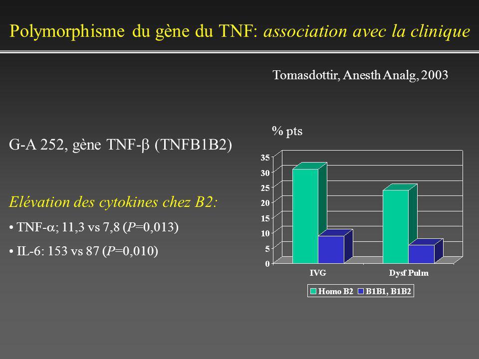 Polymorphisme du gène du TNF: association avec la clinique Tomasdottir, Anesth Analg, 2003 G-A 252, gène TNF- TNFB1B2) Elévation des cytokines chez B2: TNF- ; 11,3 vs 7,8 (P=0,013) IL-6: 153 vs 87 (P=0,010) % pts